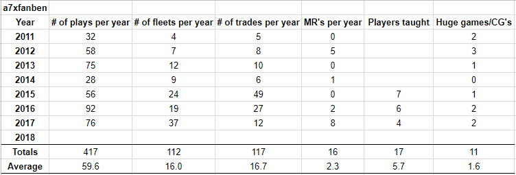 Ben's personal statistics from Miniature Trading and playing.