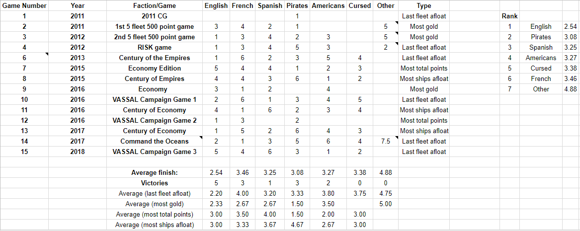 Results of all the huge games Xerecs and I have played over the years.