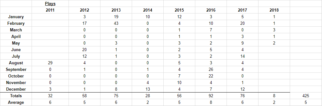 Plays by month over my Pirates career.