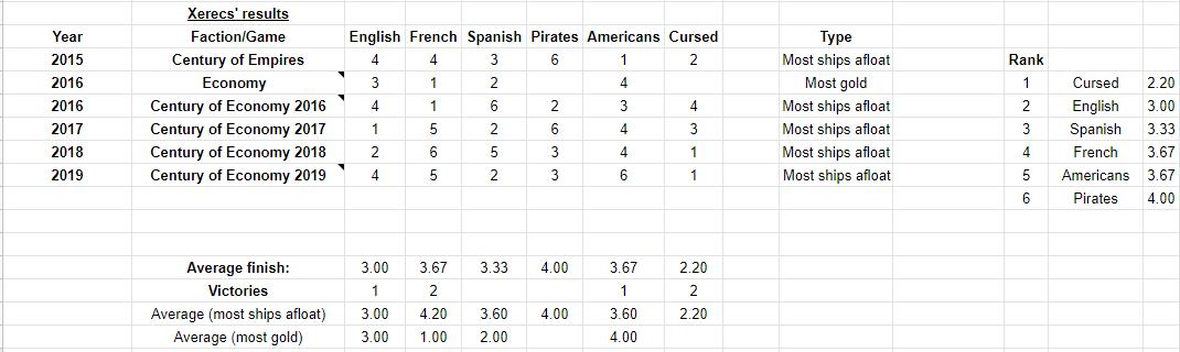 Xerecs Pirates campaign game results