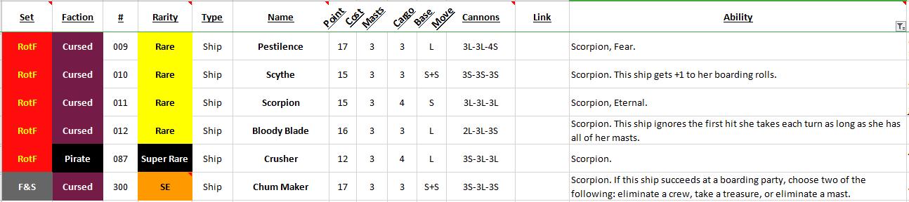 Ranking Scorpions of Pirates CSG