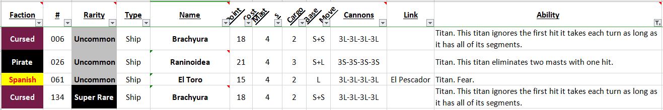 Ranking: Titans