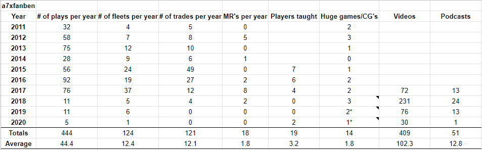 Years of Pirates CSG by the numbers, lots of stats